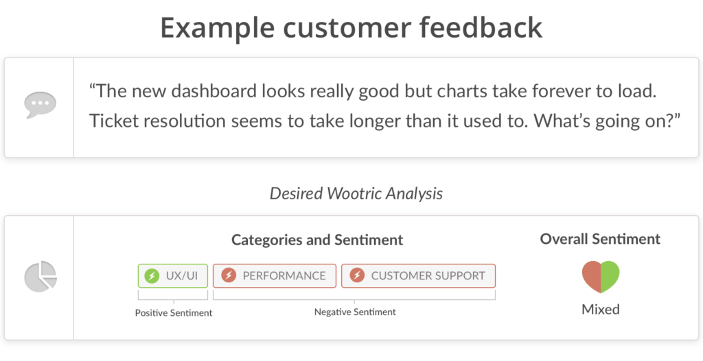 CXI-classification of customer feedback using ML