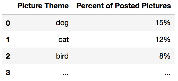 Image classification by theme