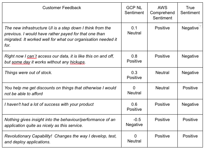 Customer Feedback Sentiment classification using Google and AWS