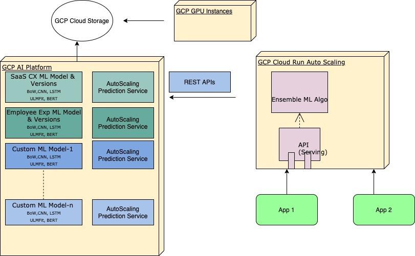 Wootric CXInsighr ML System Architecture on Google Cloud Platform (GCP)