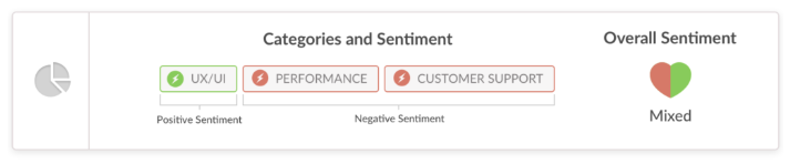 categorized feedback with sentiment analysis